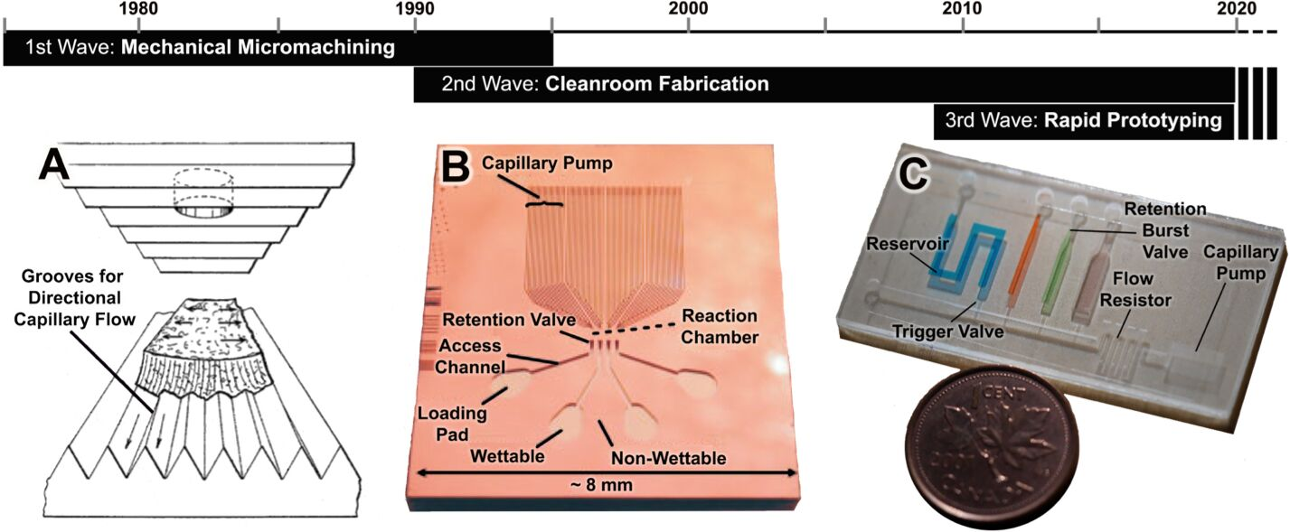 73.  A. Olanrewaju, M. Beaugrand, M. Yafia, and D. Juncker,   Capillary microfluidics in microchannels: from microfluidic networks to capillaric circuits  , Lab on a Chip, 18, 2323-2347 (2018).    PDF        Featured on the front cover of Lab on a Chip      Featured on the Recent Hot Articles Collection for Lab on a Chip