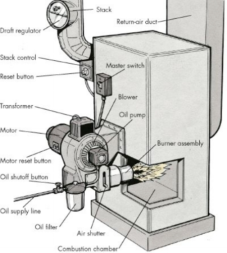 how-to-troubleshoot-an-oil-furnace-1.jpg