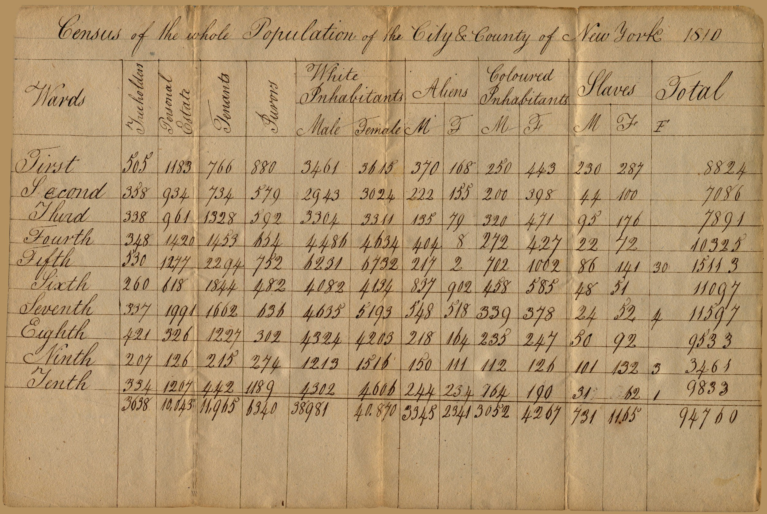 Census of the population of the City and County of New York for the year 1810.