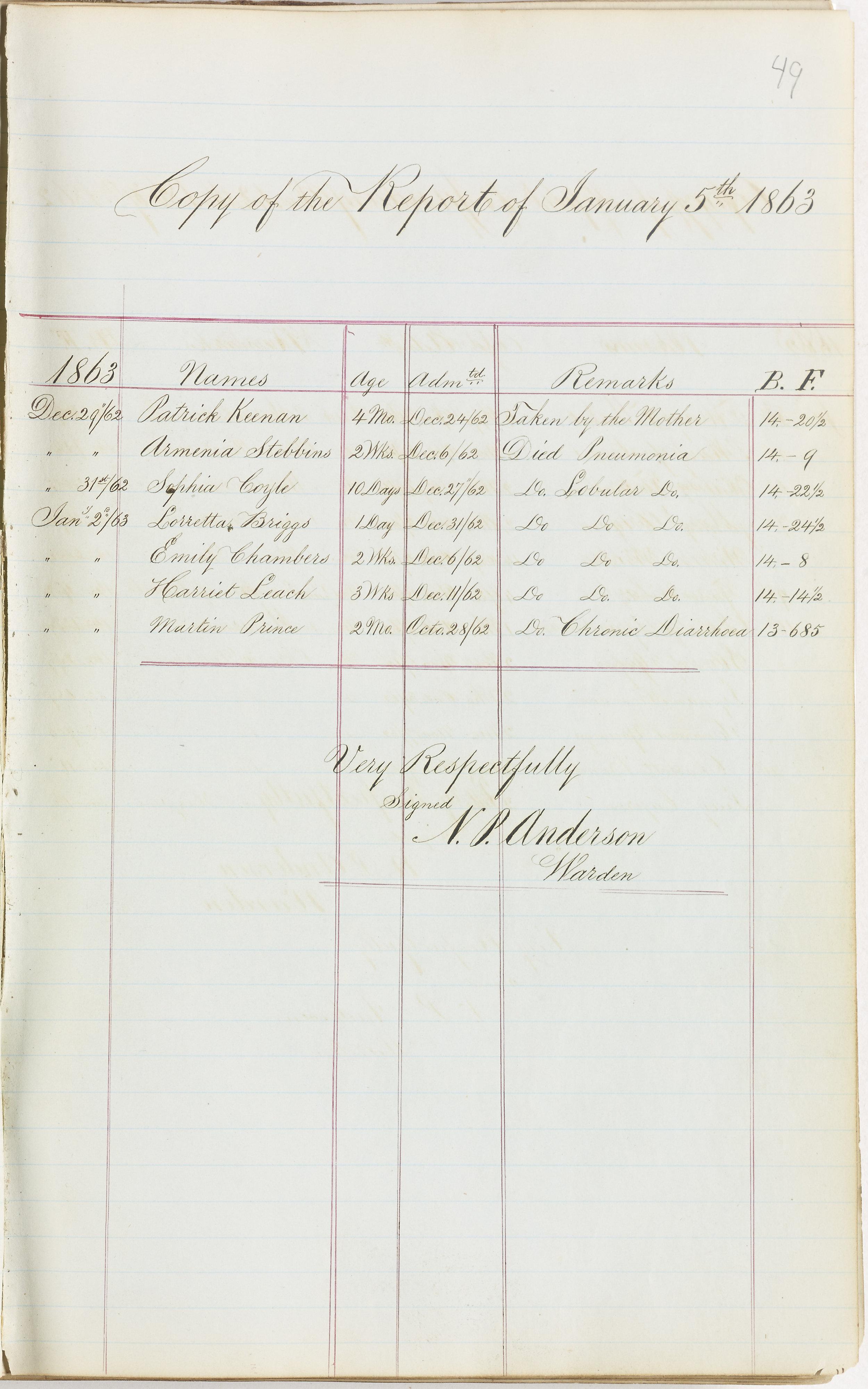 Children's Report, December 1862 –January 1863.