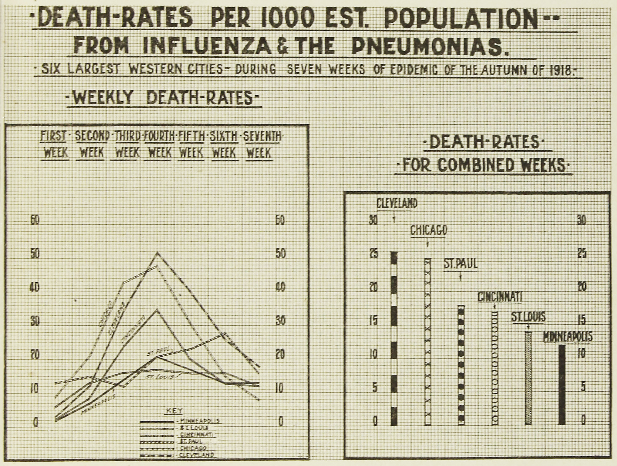 Influenza death rates of the six largest cities, from the  Weekly Bulletin of the Department of Health , December 1918. NYC Municipal Library.