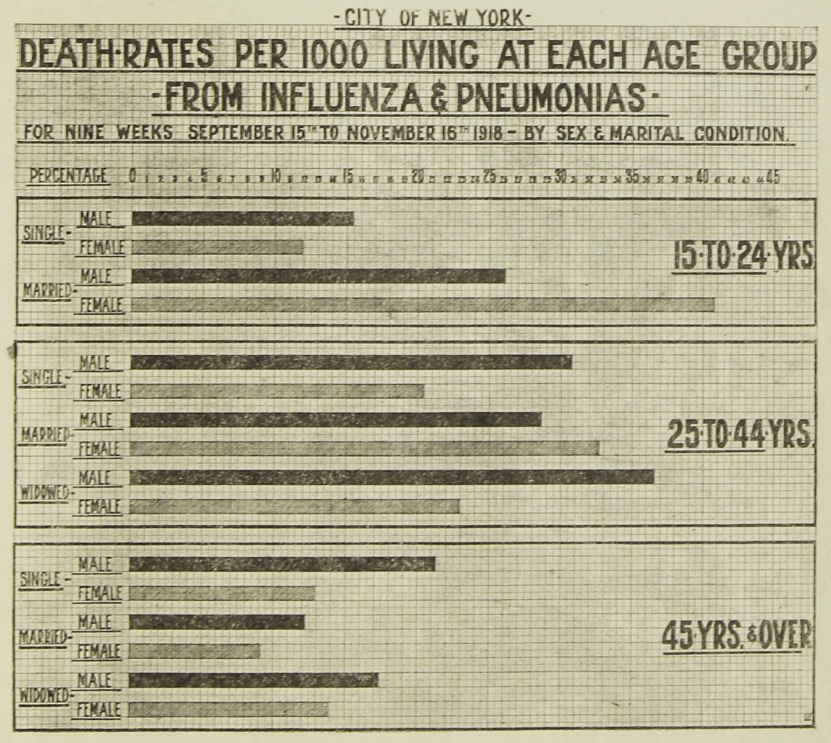 Death rates from influenza, September to November 1918.  Monthly Bulletin of the Department of Health , December 1918. NYC Municipal Library.