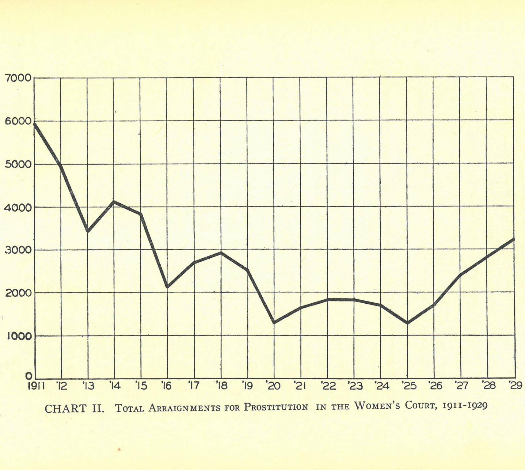 Prostitution and Its Repression in New York City, 1900-1931 , by Willoughby Cyrus Waterman, 1932.