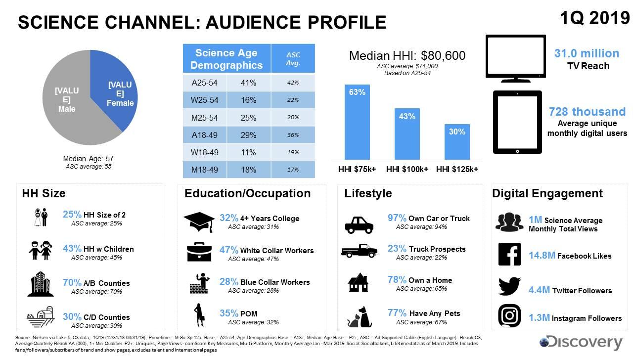 1Q19 DTSM Audience Profiles.jpg