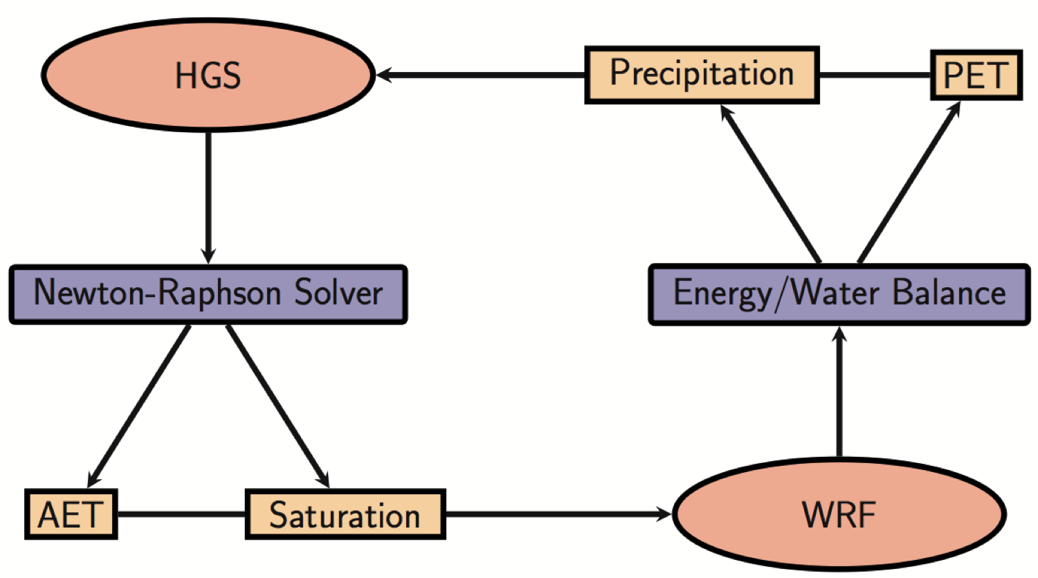 HGS-WRF Model Flowchart