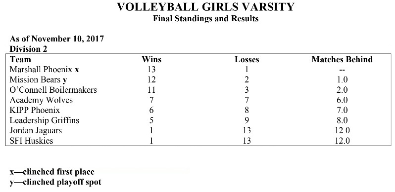 2017-2018GirlsVolleyballstandings.jpg
