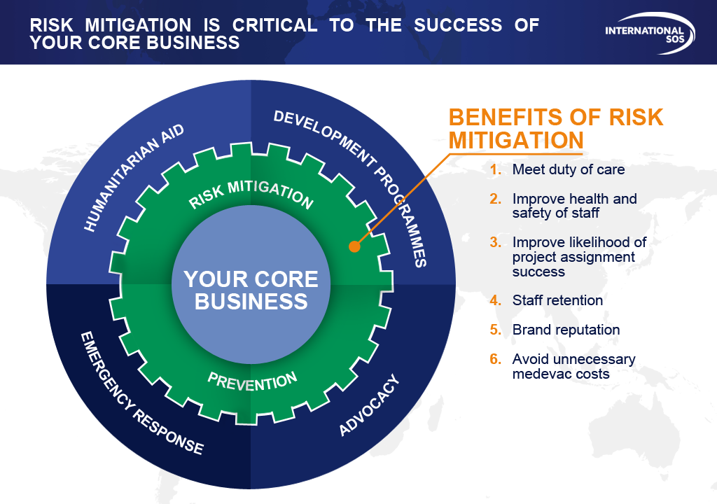Risk mitigation is critical to the success of your core business