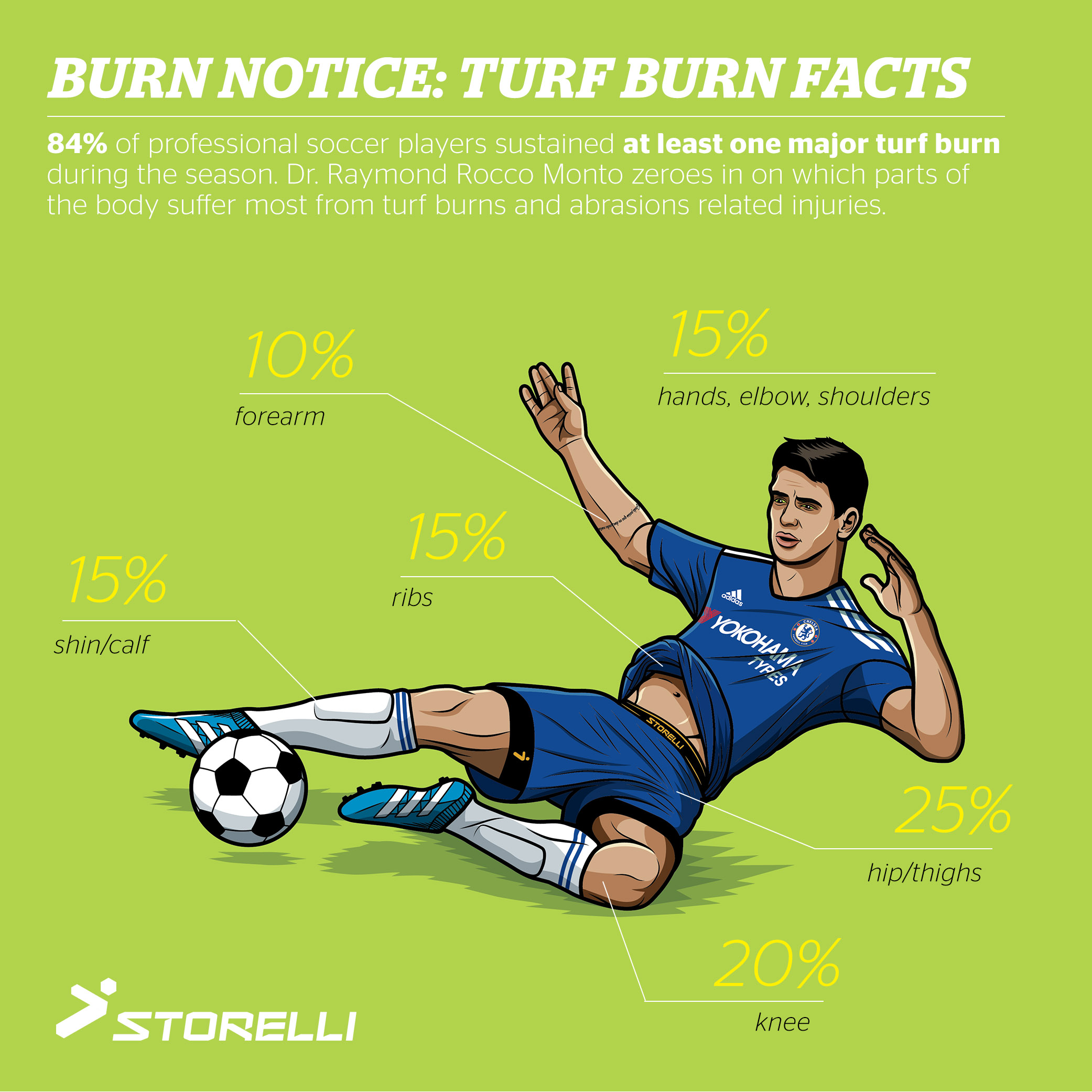 Turf burns absoutely suck. Welcome to the Burn Cycle: Part 2.