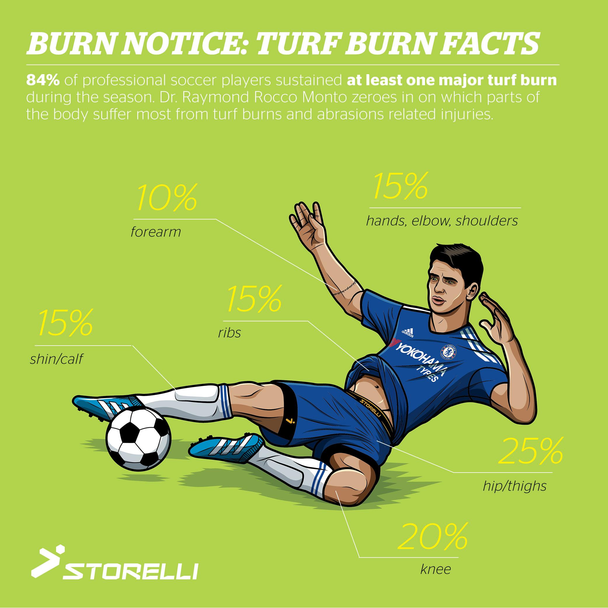 infographic image: Storelli.com