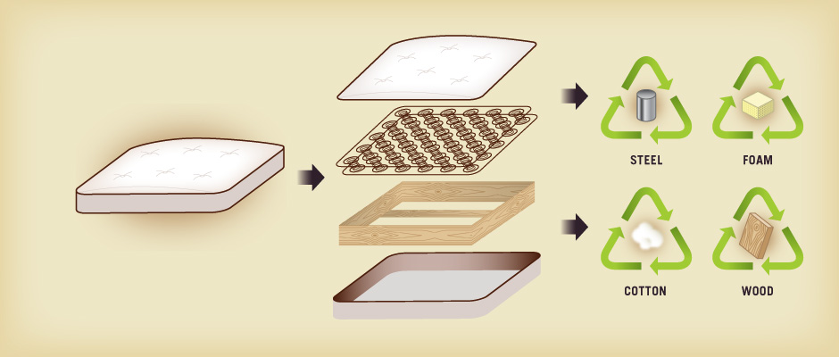 What is Inside a Mattress? Photo Credit: http://sleeponlatex.com/
