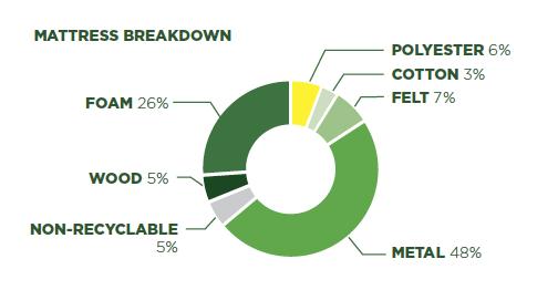 Mattress Breakdown - 95% Recyclable Materials