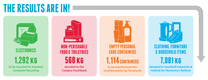 Source: U of A - Office of Sustainability