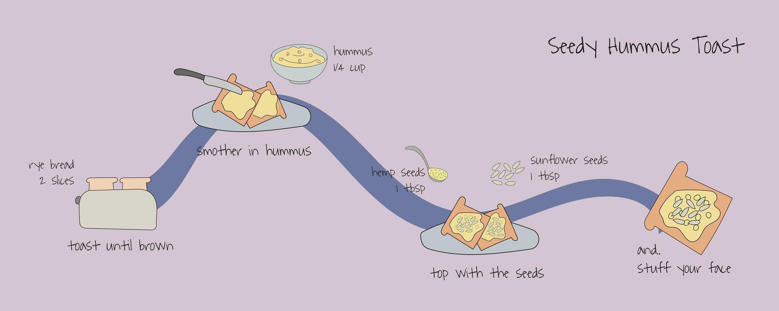 Hummus on Toast