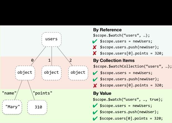 From  AngularJS documentation .