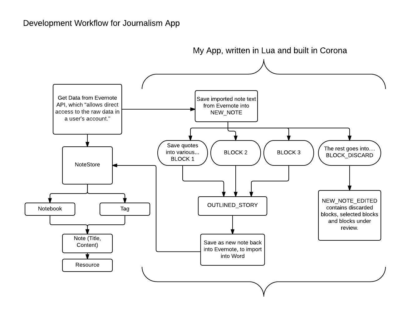 DevelopmentModel_DataModel.jpeg