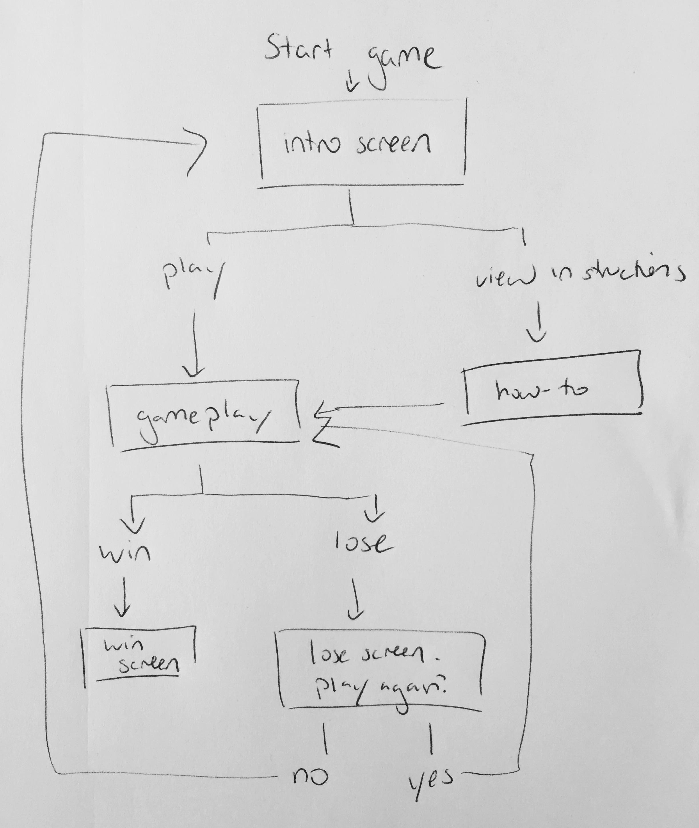 Rough sketch of user flow