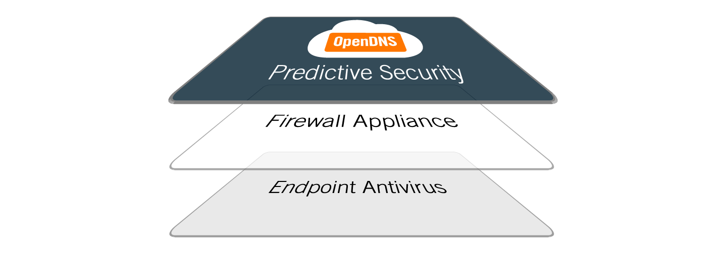 Image from   OpenDNS