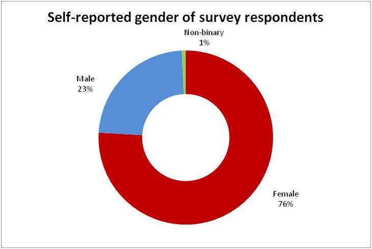 gender of respondents (1).jpg