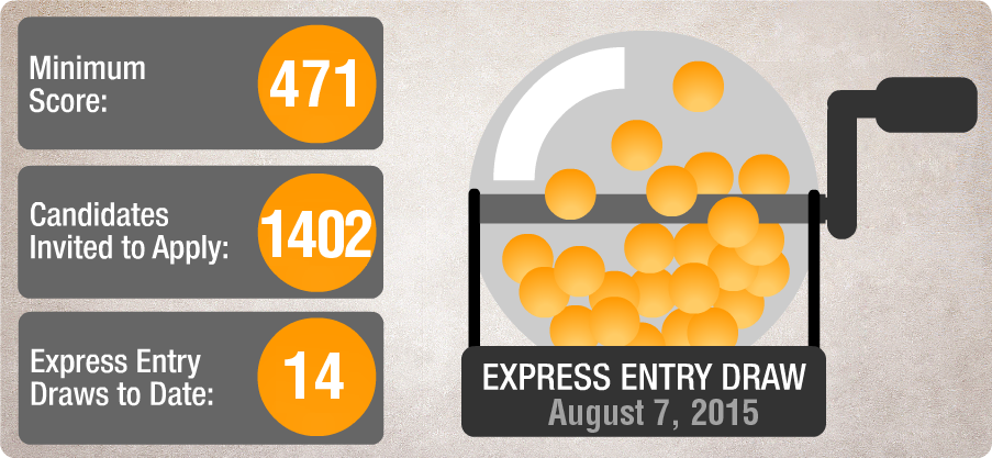 Express Entry Draw 14
