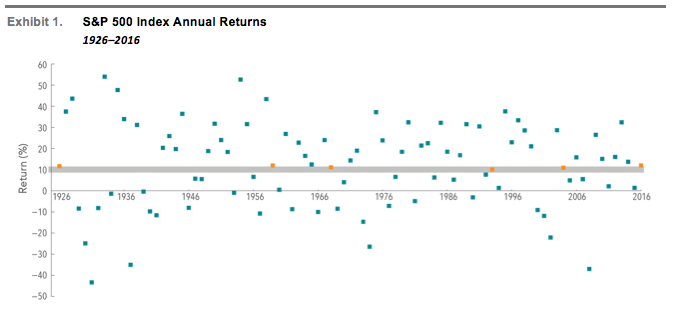 In US dollars. The S&P data are provided by Standard & Poor's Index Services Group. Indices are not available for direct investment; therefore, their performance does not reflect the expenses associated with the management of an actual portfolio. Past performance is not a guarantee of future results. Index returns do not reflect the cost associated with an actual investment.