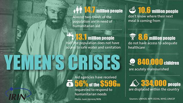 Yemen poverty infographic