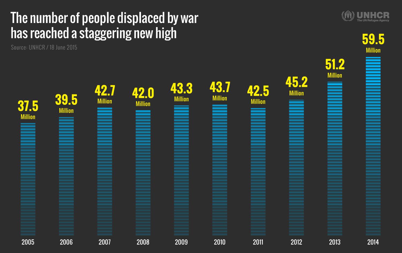 عدد النازحين جراء الحروب من 2005 - 2014