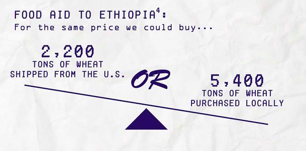 (Source: Oxfam America )