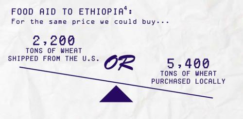 (المصدر: منظمة أوكسفام أمريكا)