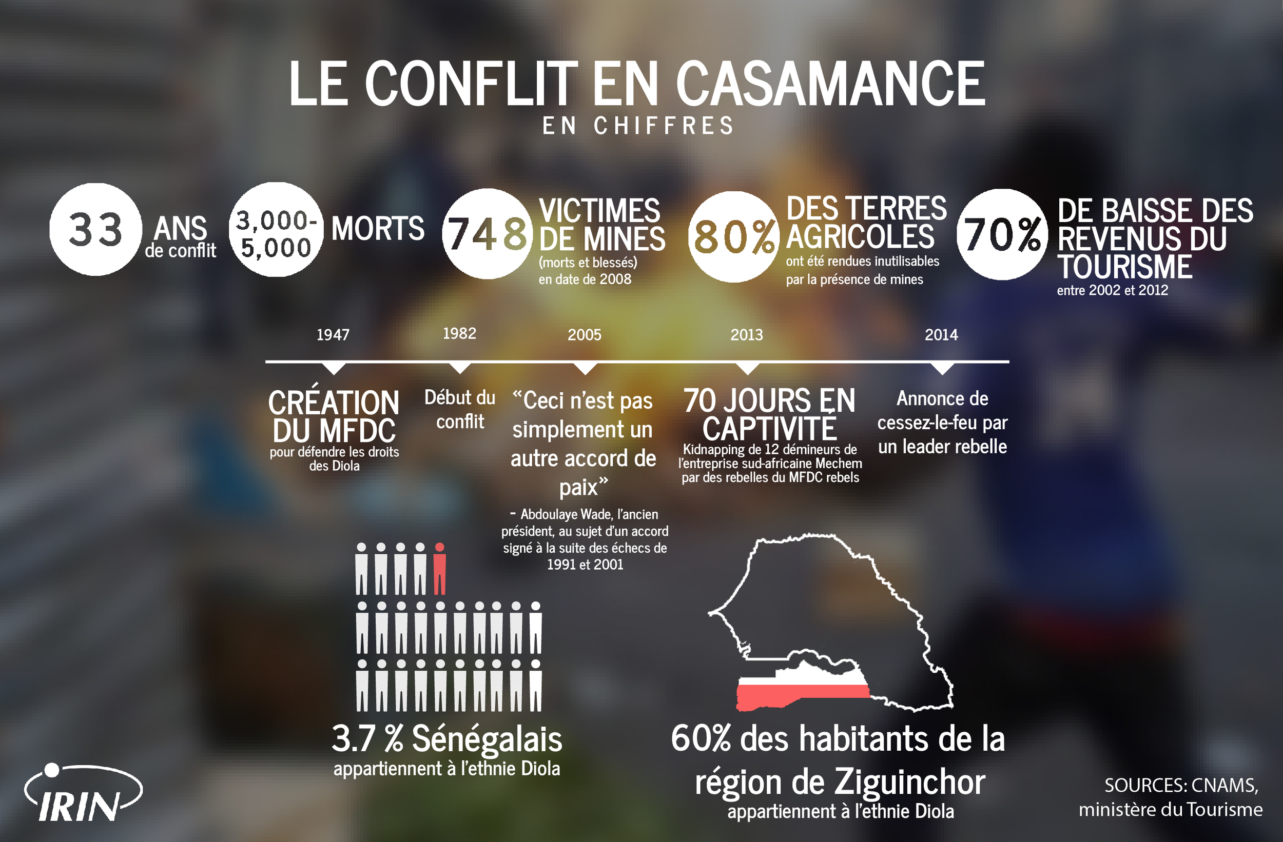 Casamance Conflict in Numbers (French)-01.jpg