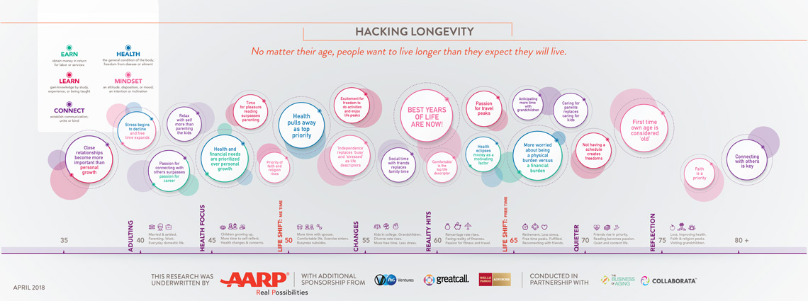 AARP-721-C-Living-100-Hacking-Longevity-Web-Splash-Page.jpg