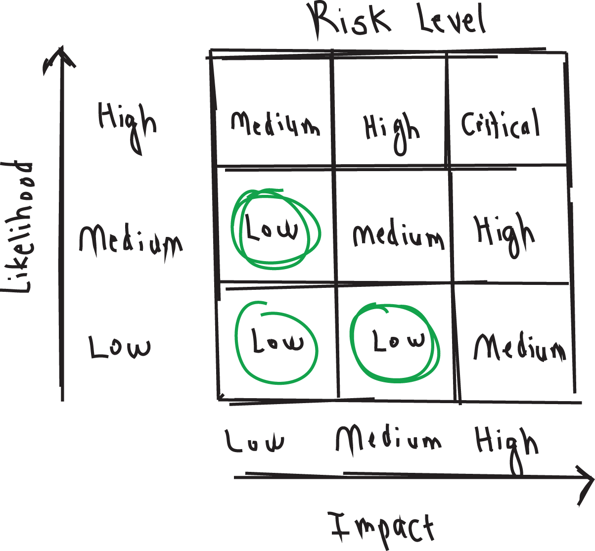 p56 Risk Matrix Low.png