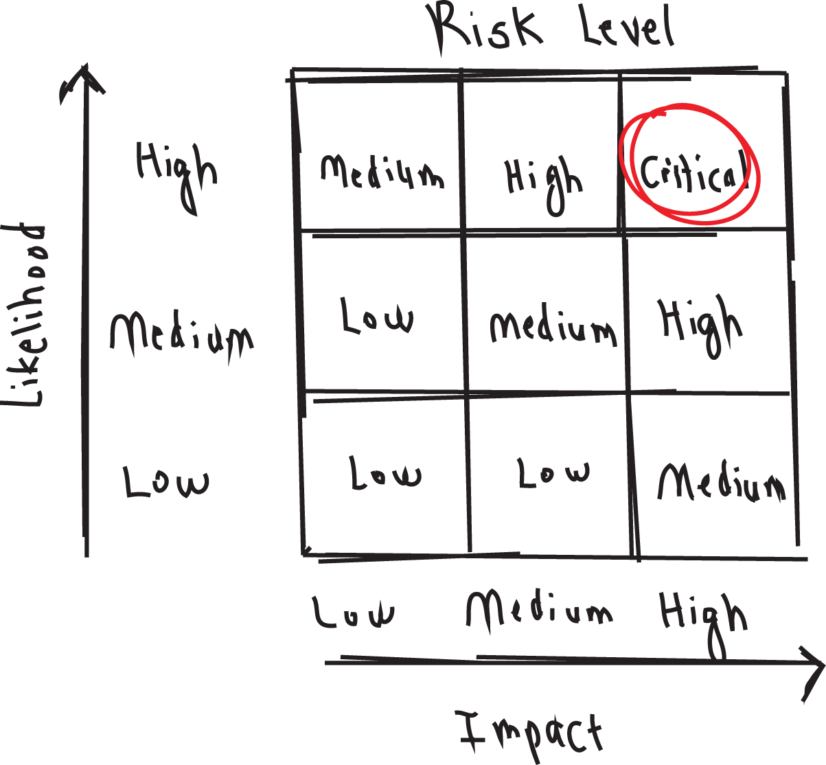 p39 #5 Risk Matrix Critical.png