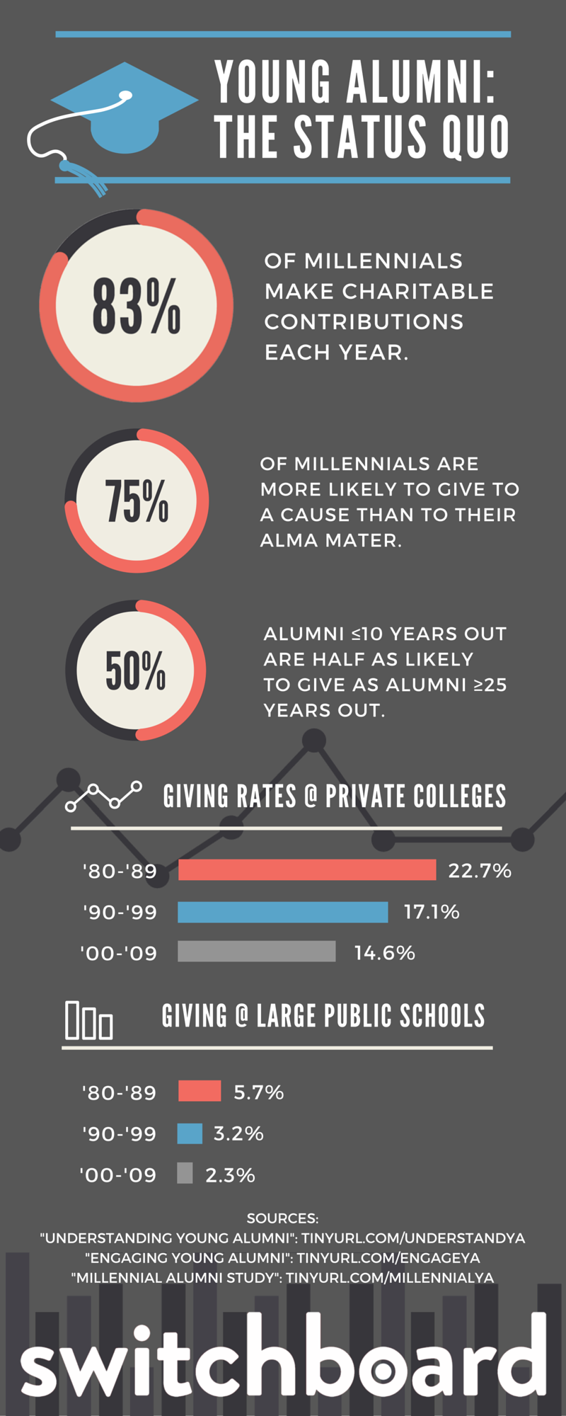 The Trouble with Young Alumni infographic