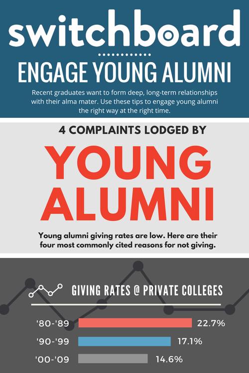 young alumni infographics