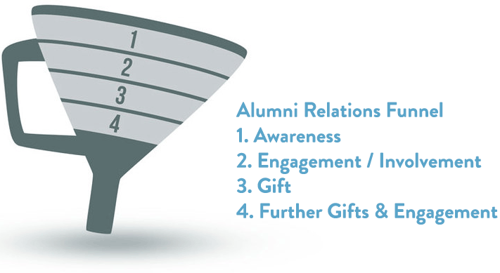 Alumni Relations funnel