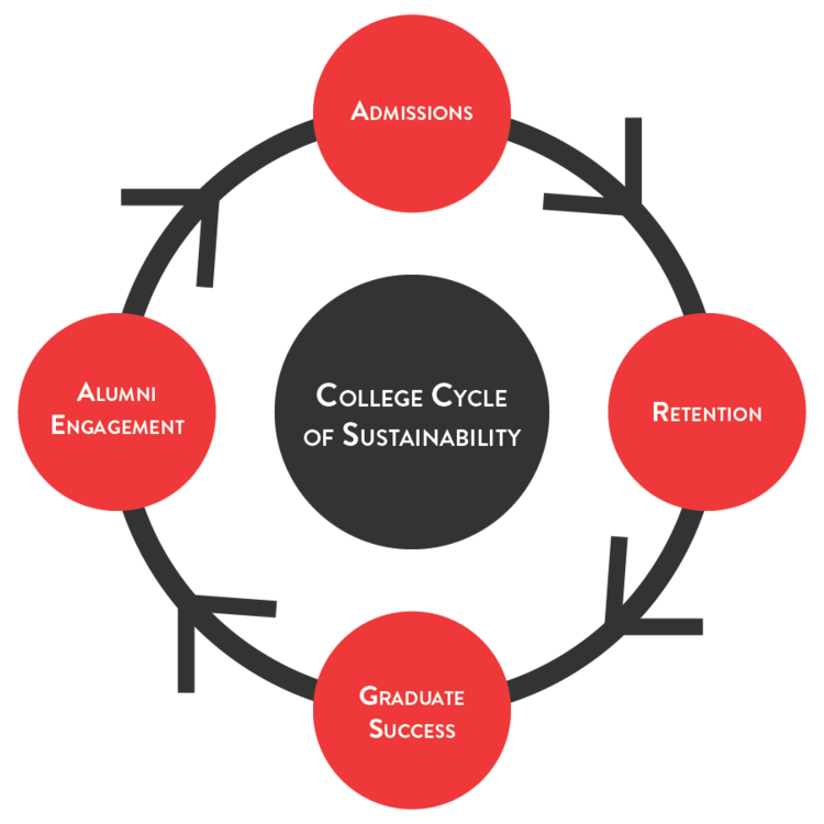College cycle of sustainability