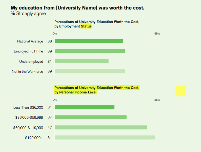 The more money you make, the more satisfied you tend to be with your education.