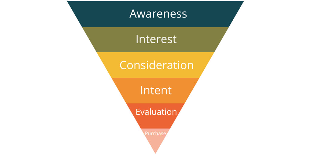 The traditional marketing funnel moves from awareness to consideration to, finally, a purchase.