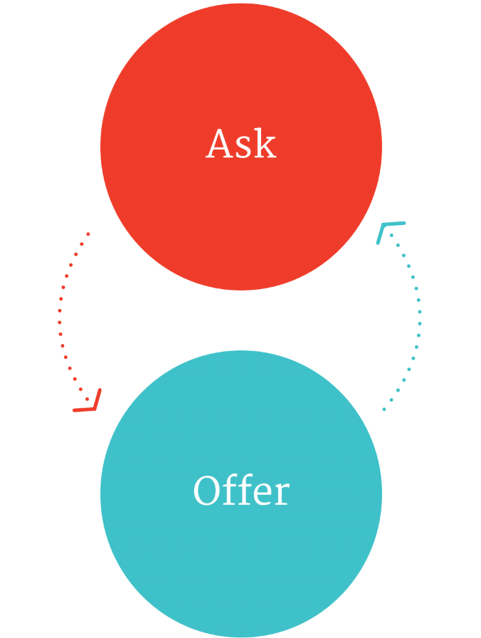 ask-offer.png