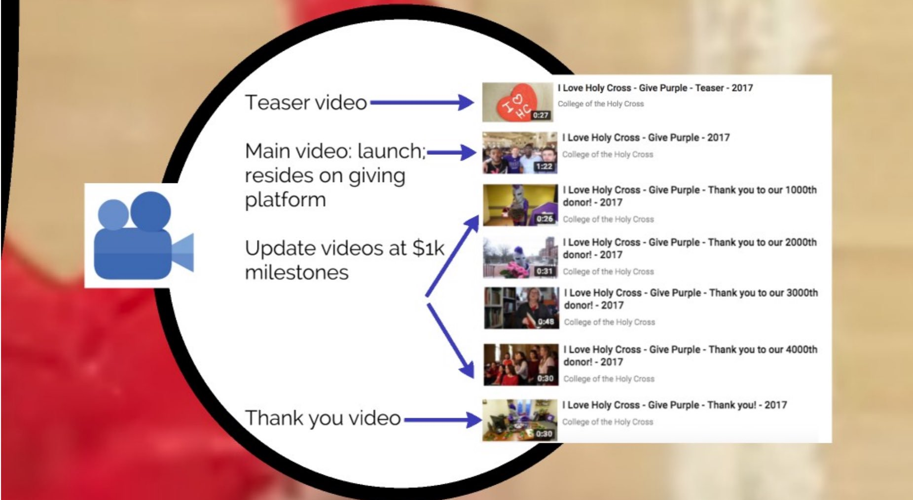 Holy Cross developed a timeline for releasing videos promoting and celebrating their campaign.