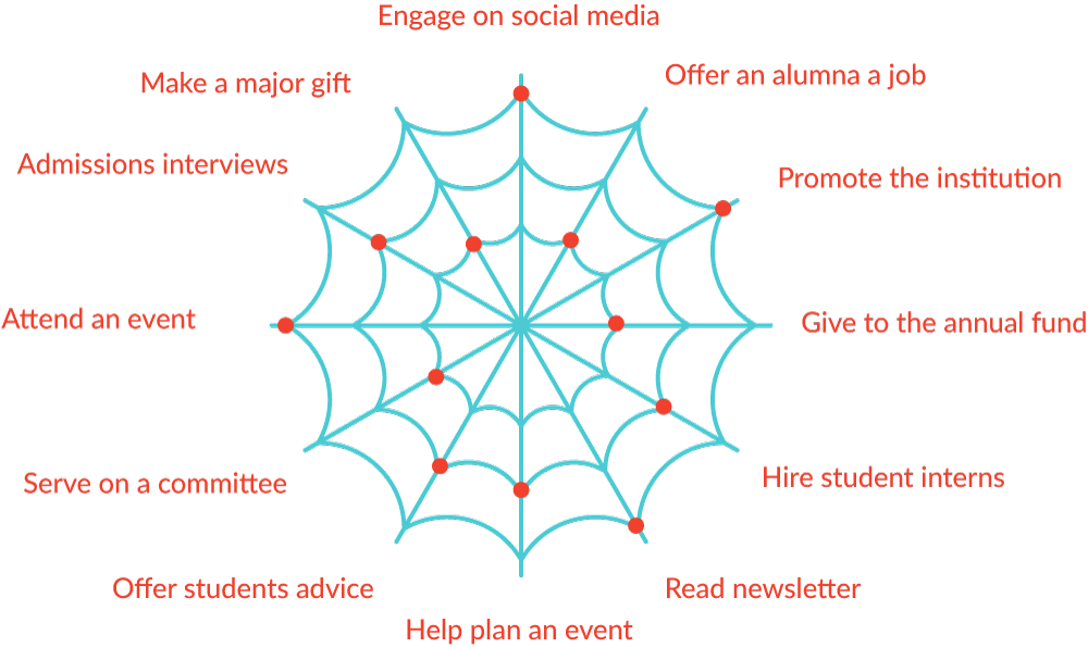 In the engagement web, different forms of engagement do require different degrees of investment, but no type of engagement is off limits to anyone. Alumni do not have to demonstrate shallow engagement first before we invite them to engage more deeply, as they do under the funnel model.