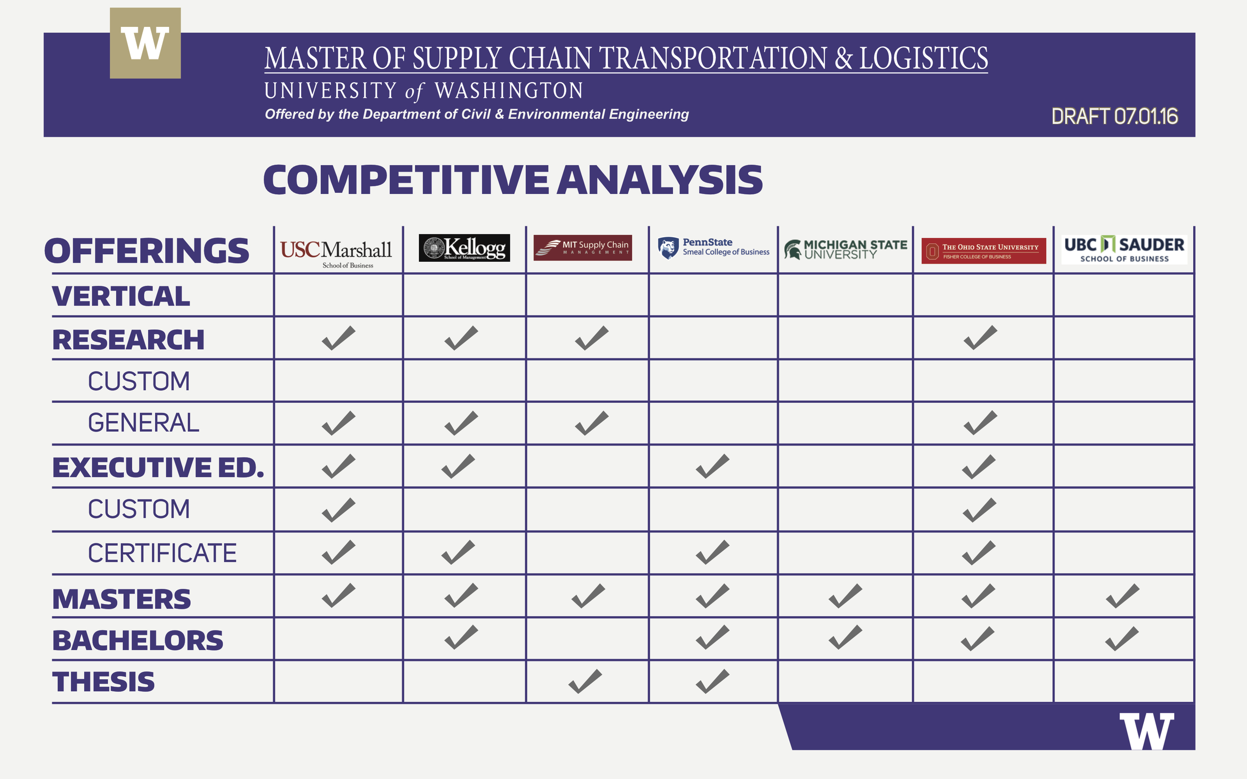 UW School Of Business Chart  2 Example Meaney Creative.jpg