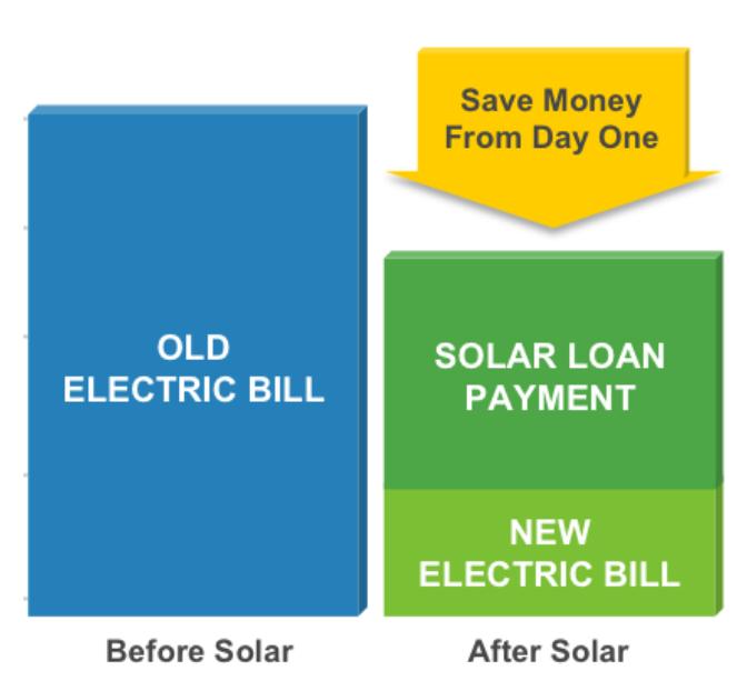Flexible Loan Options Available