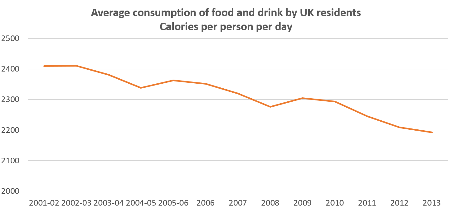 Source: Family Food ONS, 2014