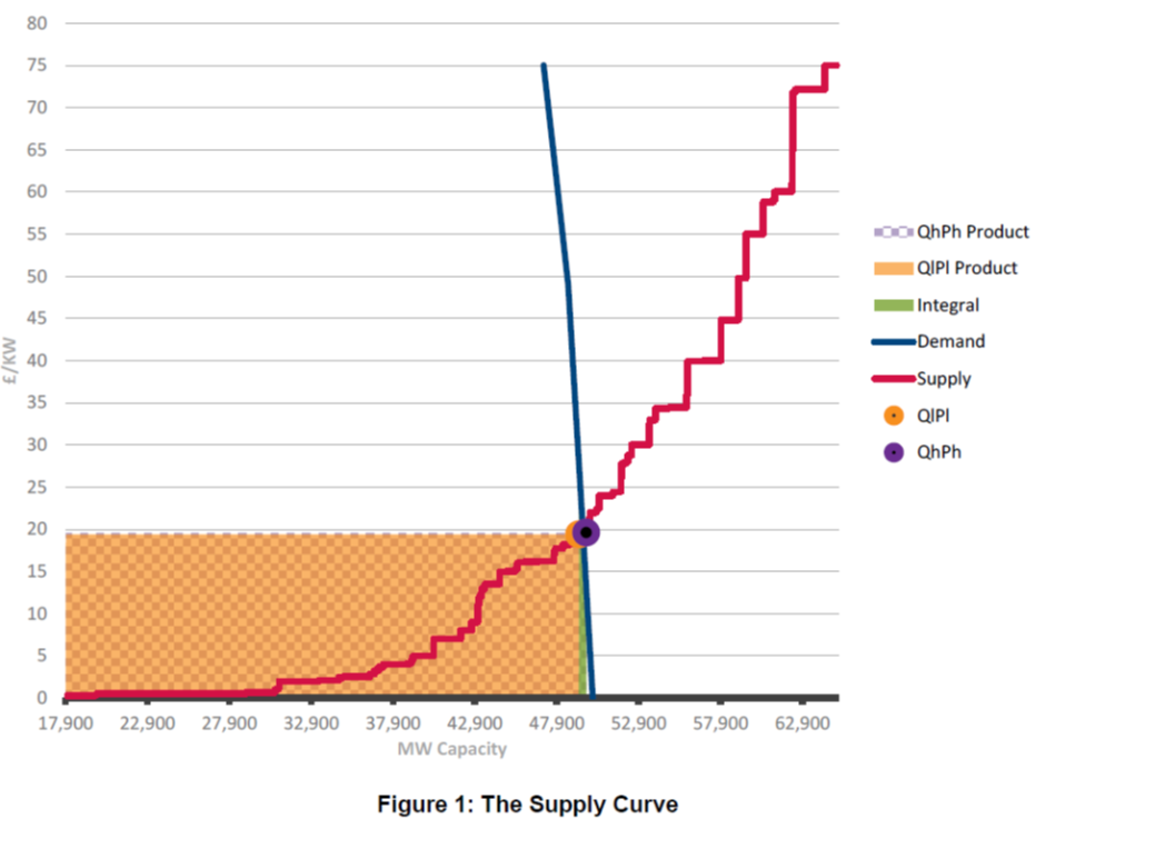 The supply and demand curves in the UK electricity capacity auction of December 2014. The generators are put in ascending order of their bids up to nearly 70 GW of capacity. Source: DECC report on the operation of the auction.