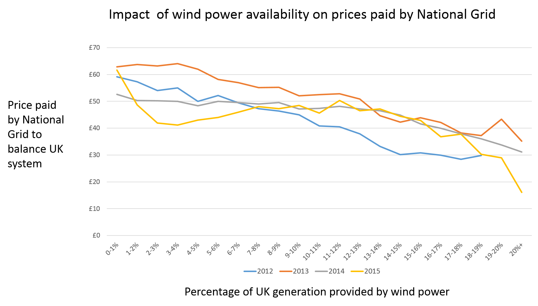 Source: Elexon data for System Buy prices June 2012 to 19th January 2015, Elexon data for wind power and total generation