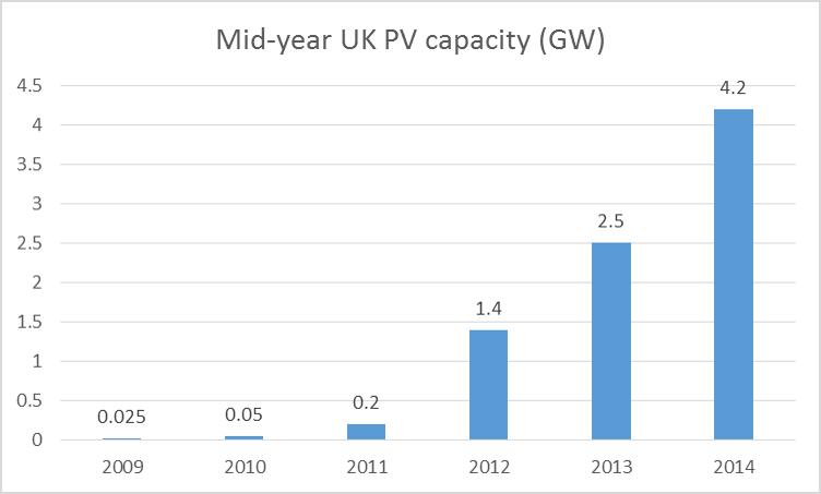 Source: DECC Solar Deployment report