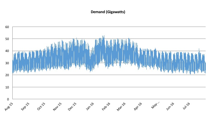 Chart shows seasonal rise and fall as well as daily swings and differences between night and day, with summer weekend nights showing the lowest demand.