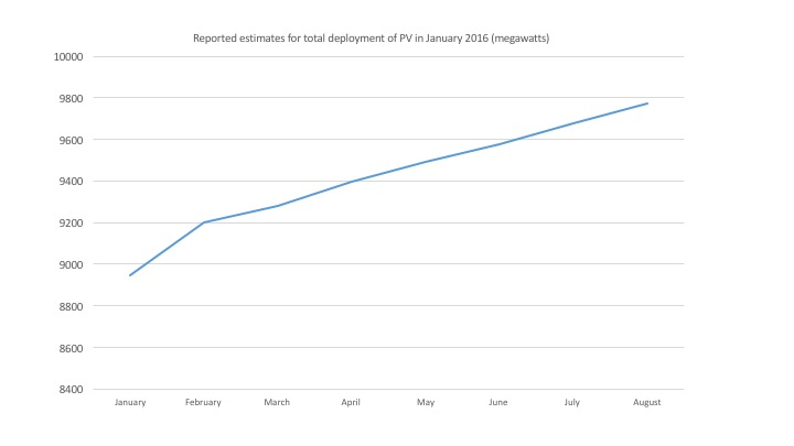 The X axis is the month of the revised report. So, for example, the deployment report for May says that January's total capacity was about 9,500 MW, up by about 100 MW from the previous month's estimate.