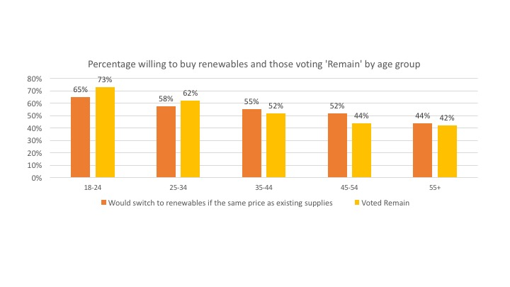 Source: Bulb YouGov survey and Lord Ashcroft poll on Brexit voting and social attitudes